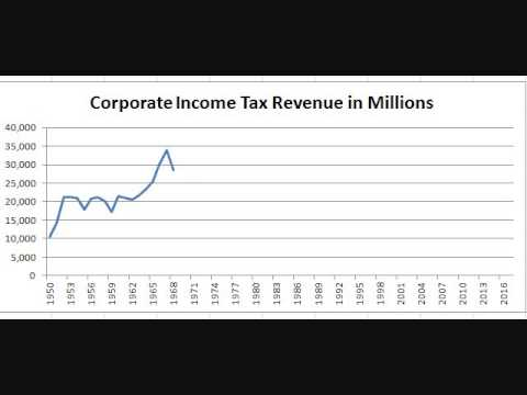 Chart: Federal Revenue from Corporate Income Taxes Since 1950