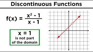Continuous, Discontinuous, and Piecewise Functions