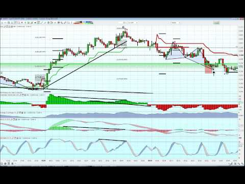 Forex day trading EUR/JPY 1M technical SCALPING 29TH JAN 2013 +200 PIPS