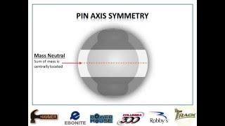 Pin Axis Symmetry Presentation