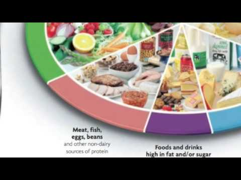The eatwell plate episode 4: Meat, fish, eggs, beans and other non-dairy sources of protein