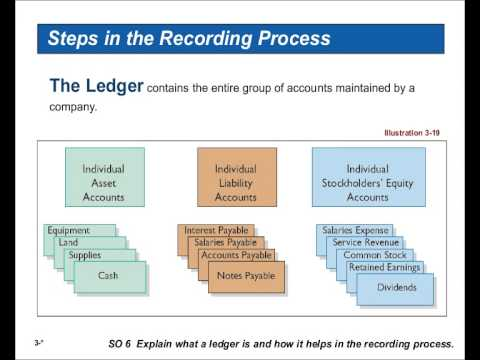 accounting information systems essay