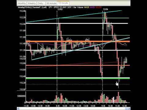Market Technical Analysis & Setups - Jobs Pump Markets...Drop Fueled By Dollar! Iron Curtain Huge!!