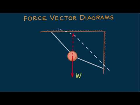 Hewitt-Drew-it! PHYSICS 6. Force Vector Diagrams