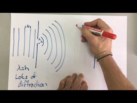 GCSE Physics - Waves 7 - Diffraction