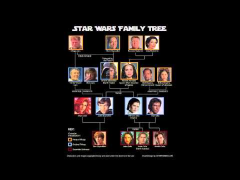Star Wars Family Tree - Learn the Key Characters in Next Movie!