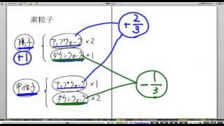 高校物理解説講義:「素粒子」講義2