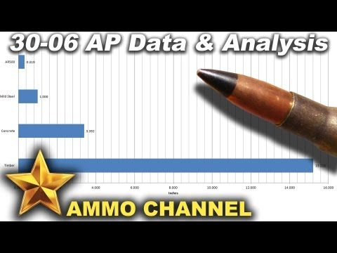 30-06 M2 Armor Piercing - Data gathering and analysis