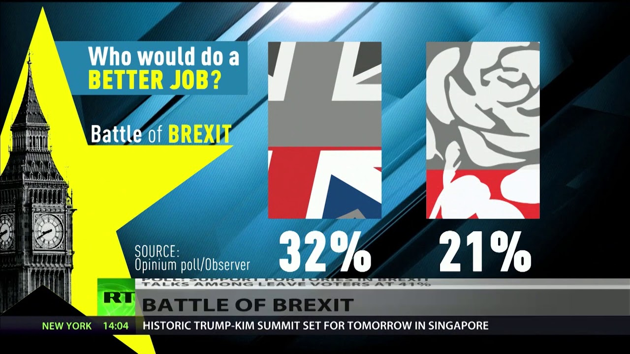 Poll: Just 41% of Leave voters believe Tories can deliver Brexit