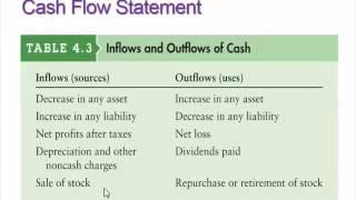 Finance - Chapter 3 (Part 1)