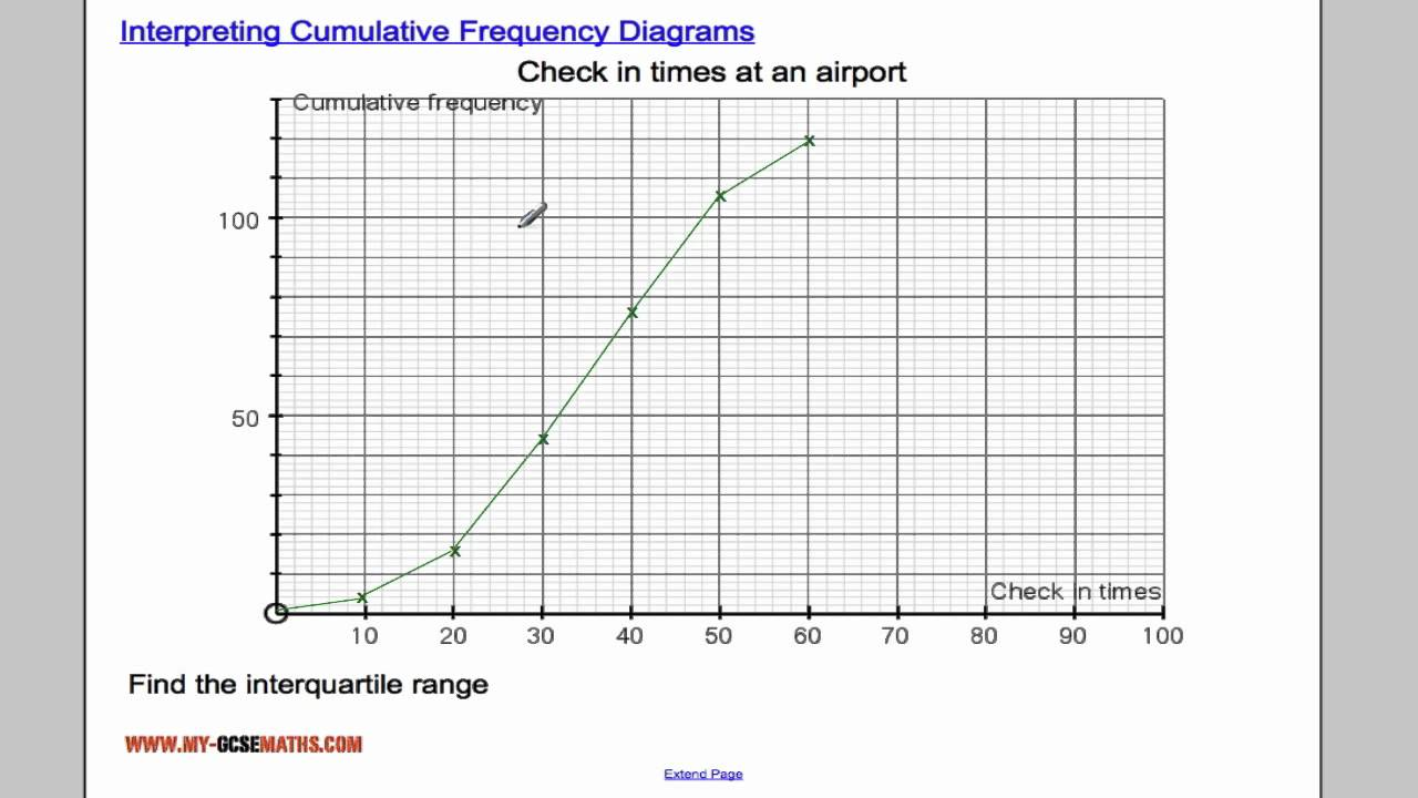 interpreting cumulative frequency diagrams