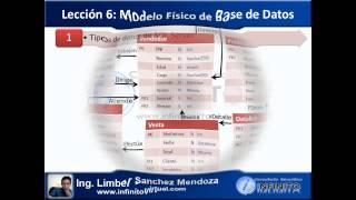 BD1 Leccion6 Modelo Fisico de Base de Datos