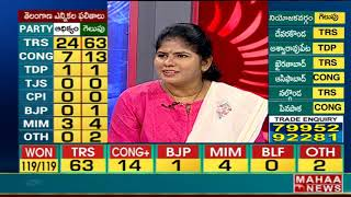 Debate on Telangana Election 2018 Results | TRS Party News | KCR | Poll Survey Effect