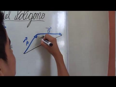 3. METODOS GRAFICO DEL PARALELOGRAMOS Y POLIGONO