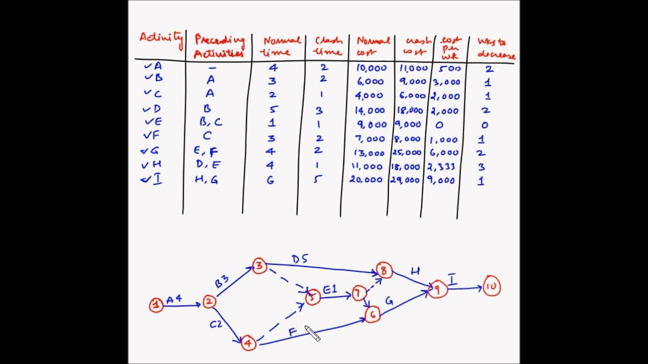 Project Management - Crashing - Example 1