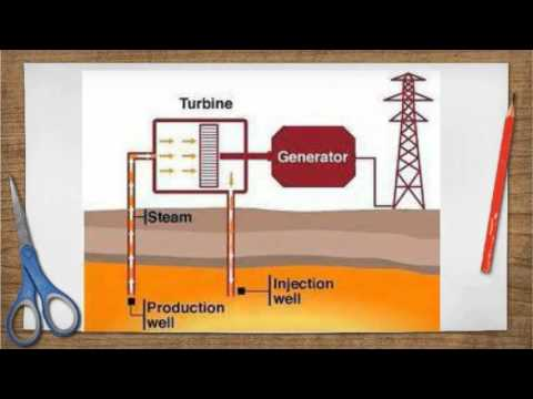 Geothermal Power Plant Animation Geothermal Power Plant