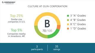 Olin Corporation Employee Reviews - Q3 2018
