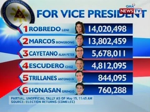 BT: Partial unofficial tally for Vice President as of May 15, 2016 11:45 am