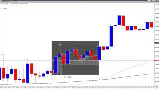 Day Trading Breakout Manipulation Points - Live Forex Trades - May 2013