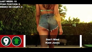 Top 10 Songs Of The Week July 9 2016 VideoMp4Mp3.Com