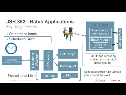 Batch Applications for the Java Platform 1.0