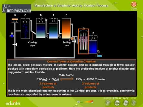 Manufacture Of Sulphuric Acid By Contact Process