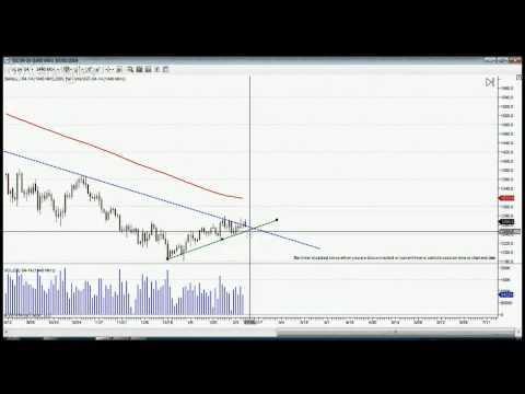 Stock Market Today - Stock Market Academy