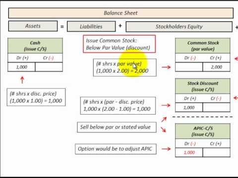 Misc stocks options warrants balance sheet