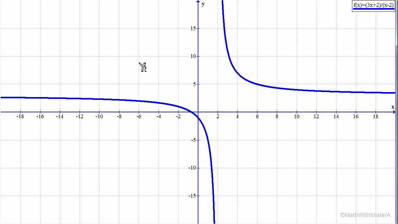 how to work out vertical and horizontal asymptotes