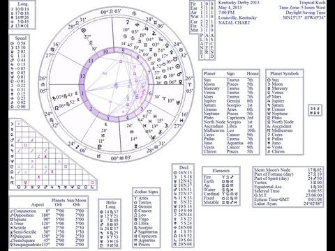 How to handicap horses with astrology , numerology. Kentucky Derby May 4th 2013 predictions