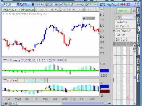 Dollar Stabilizing - John Carter Update