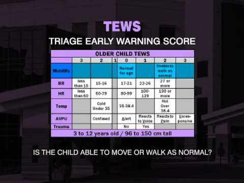 Early Warning Score System Early Warning Score Tews