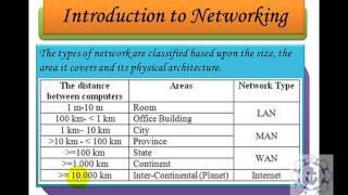 Introduction to networking [LAN,WAN,MAN,SAN,PAN,WLAN]