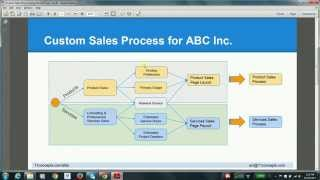 Custom Sales Process using record types, sales process, page layouts in Salesforce
