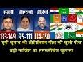 Gujarat                                  Bjp    Bumper      Congress