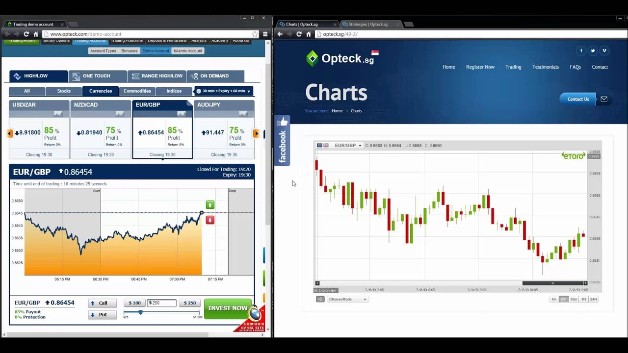 Articles about binary options