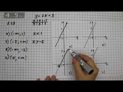 Алгебра 7 класс - мордкович скачать