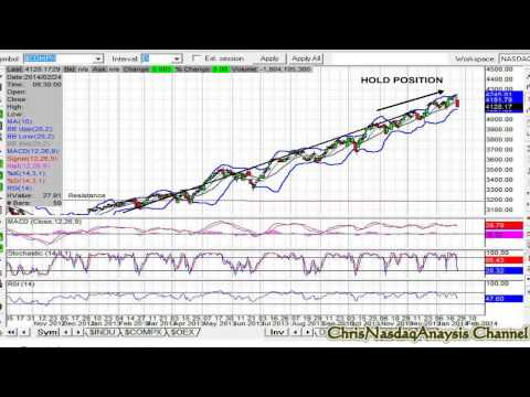 NASDAQ Forecasting #6 - January 27, 2014 [ChrisNASDAQanalysis]