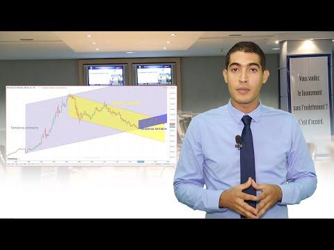 Encyclo-Bourse 20 : le principe de tendance