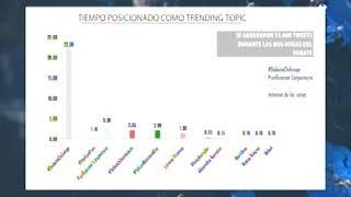 Facebook lideró audiencia digital de los debates por la CDMX: Alfonso Muñoz