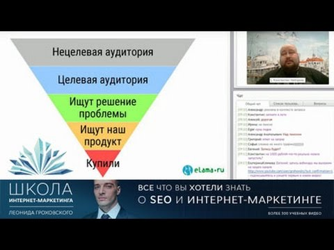 Создание воронки продаж для эффективной контекстной рекламы