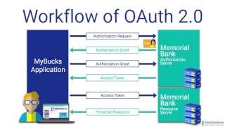 OAuth 2.0: An Overview