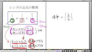 高校物理解説講義:「レンズ」講義11