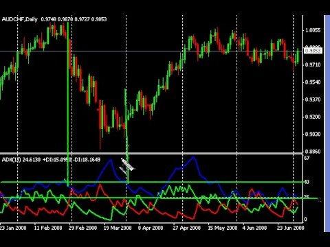 Forex greed indicator