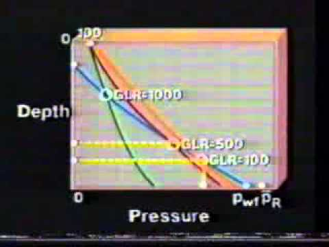 GasLift Series Lecture -2