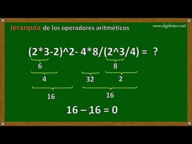 Tutorial de Excel - Jerarquía de los operadores aritméticos