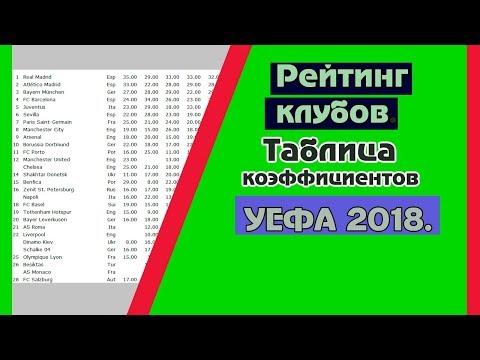 рейтинг клубов УЕФА. Таблица коэффициентов. 2018 Август.