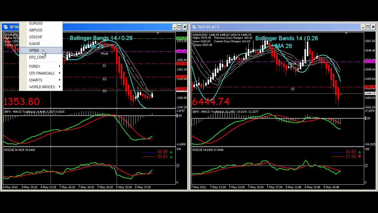 Bollinger bands day trading system