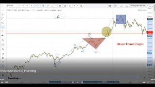 Investing Teknik Analiz Ekranı Kullanım Kılavuzu