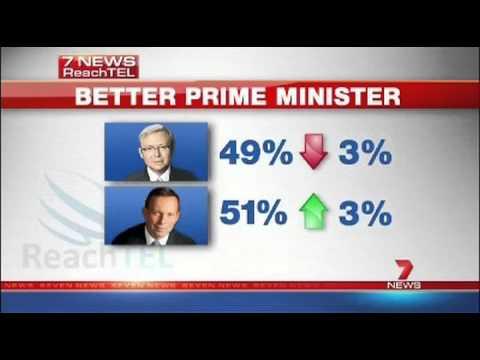 Tony Abbott overtakes Kevin Rudd as Preferred PM
